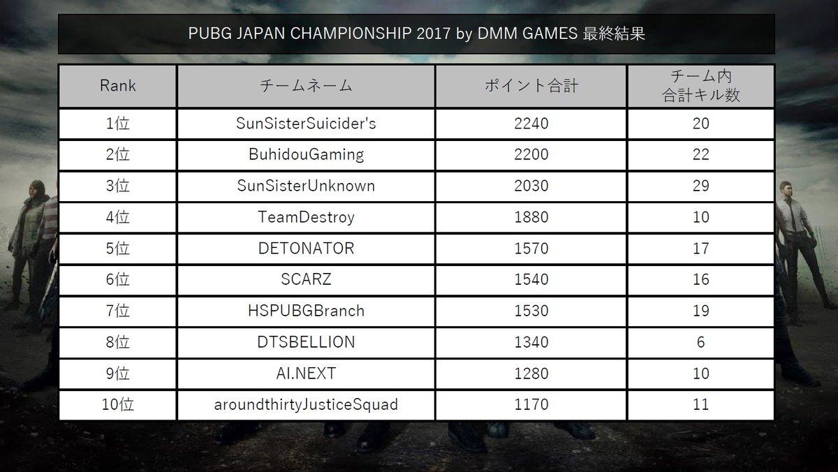結果発表 PUBG 大会 JAPAN CHALLENGE 2017 by DMM GAMES